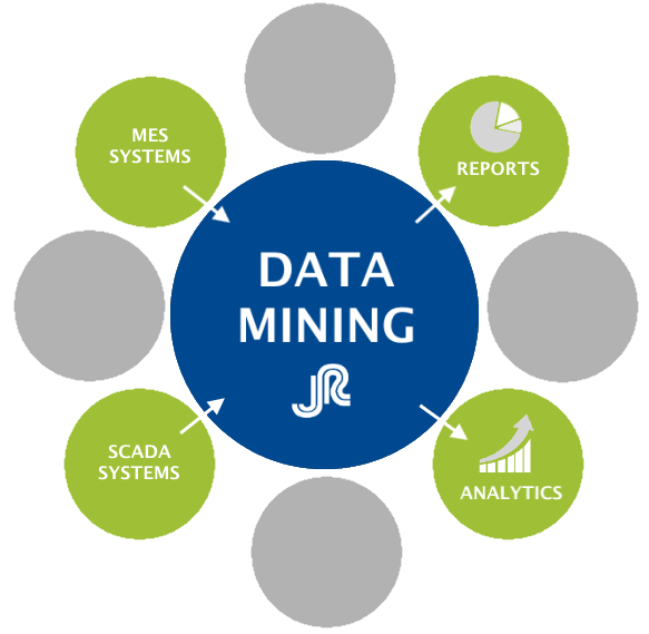 Data mining | C4i Technologies | Mobile Apps Development | Social Media Marketing